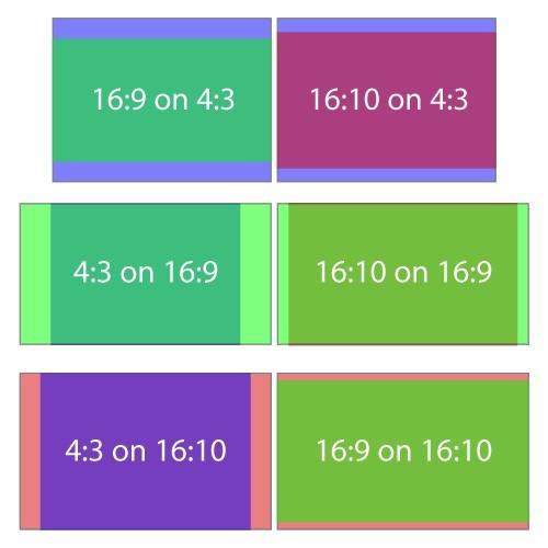 Projector Aspect Ratio Diagram