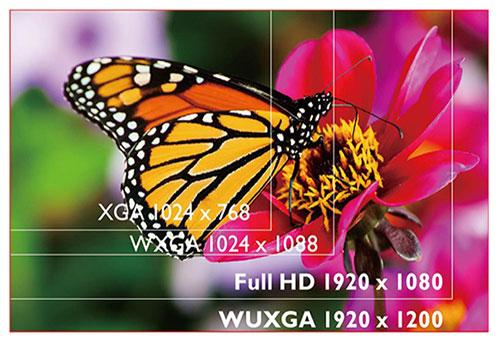 Projector Resolution Diagram